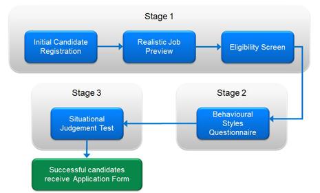adc-sift-process