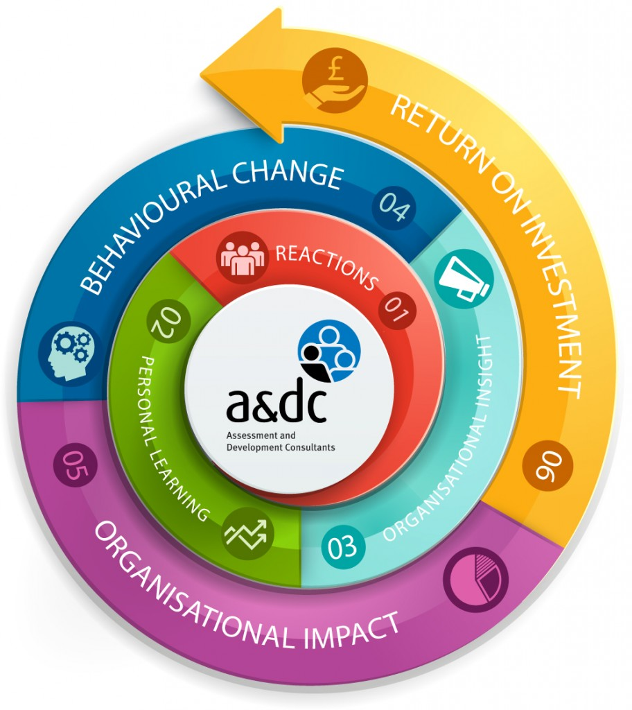 Business-Impact-Framework