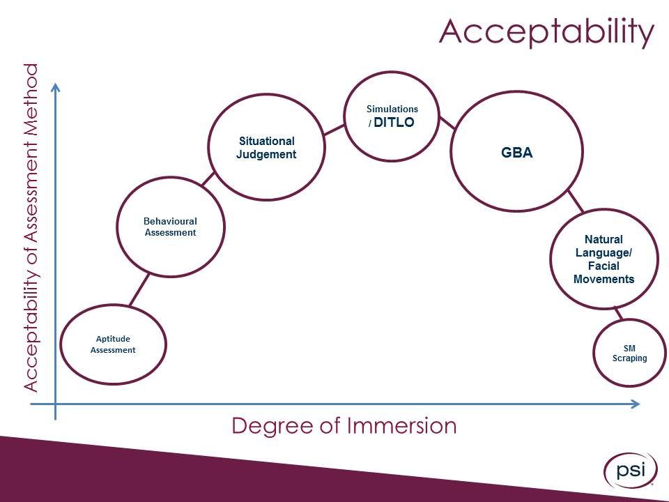 Acceptability Curve