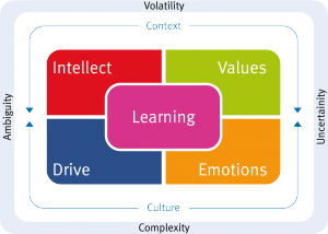 The LIVED Model - Learning, Intellect, Values, Emotions, Drive